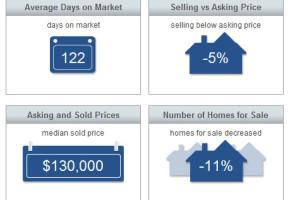 Sebastian Real Estate Market Report February 2014