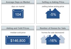Sebastian Real Estate Market Report March 2014