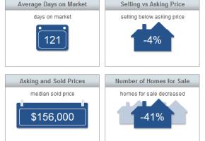 Sebastian Real Estate Market Report May 2014