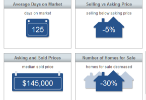 Sebastian Real Estate Market Report January 2015