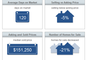 Sebastian Real Estate Market Report February 2015