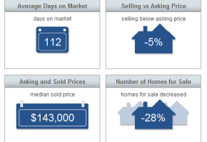 Sebastian Real Estate Market Report April 2015