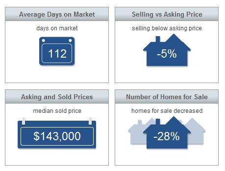 Market Statistics - Sebastian Market Report April 2015