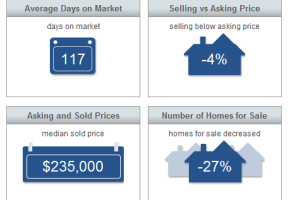 Sebastian Real Estate Market Report May 2015