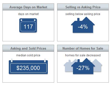 Market Statistics - Sebastian Market Report May 2015