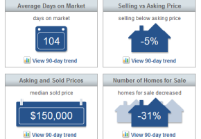 Sebastian Real Estate Market Report June 2015