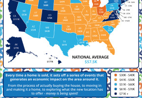 The Economic Impact of Home Sales