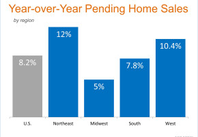 NAR – Pending Home Sales Remain Strong In June 2015