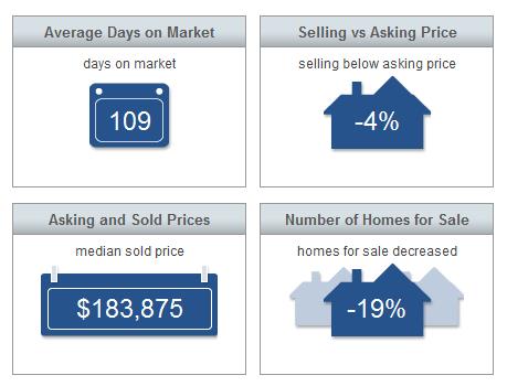 Market Statistics - Sebastian Market Report August 2015