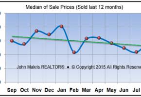 Market Statistics - Island Condos Median of Sale Prices - August 2015
