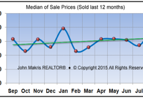 Market Statistics - Island Single Family Median of Sale Prices - August 2015