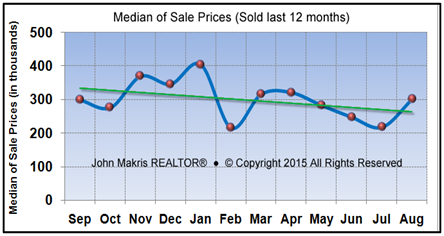 Vero Beach Market Statistics - Island Condos Median Sale Prices August 2015