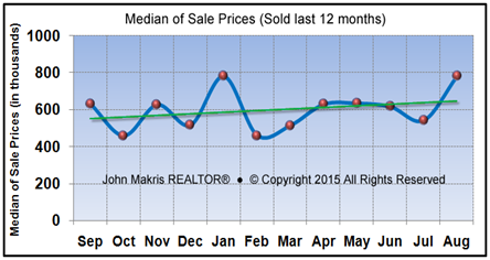 Vero Beach Market Statistics - Island Single Family Median Sale Prices August 2015