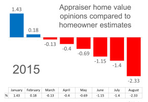 Home Prices Rising but what are Appraisers think?