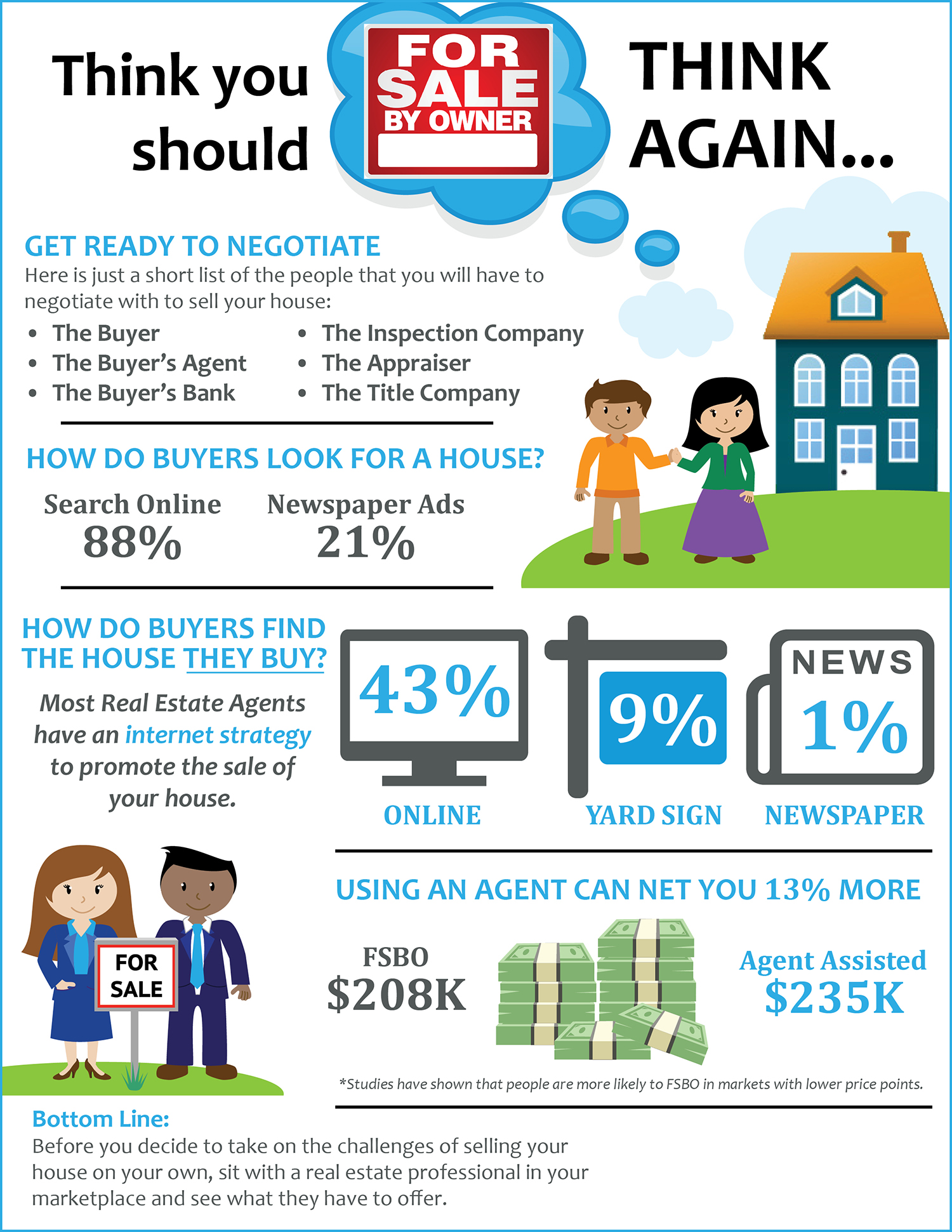Reasons fot not going FSBO Infographic
