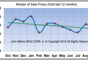 Market Statistics - Island Condos Median of Sale Prices - September 2015