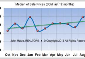 Market Statistics - Island Single Family Median of Sale Prices - September 2015