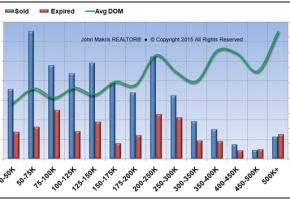 Market Statistics - Mainland - Sold vs Expired and DOM - September 2015