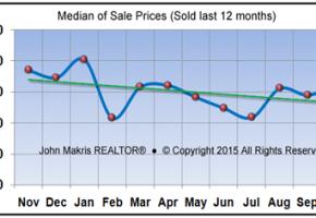 Market Statistics - Island Condos Median of Sale Prices - October 2015