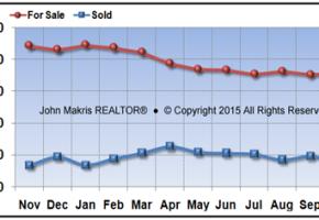 Vero Beach Mainland Market Statistics - For Sale vs Sold - October 2015