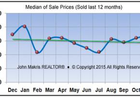 Market Statistics - Island Condos Median of Sale Prices - November 2015
