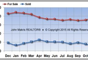 Vero Beach Mainland Market Statistics - For Sale vs Sold - November 2015