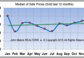 Market Statistics - Island Condos Median of Sale Prices - December 2015