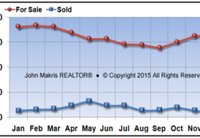 Vero Beach Barrier Island Single Family Real Estate Market Report December 2015
