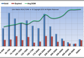 Market Statistics - Mainland - Sold vs Expired and DOM - December 2015