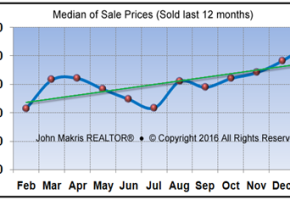 Market Statistics - Island Condos Median of Sale Prices - January 2016