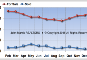 Vero Beach Barrier Island Single Family Real Estate Market Report January 2016