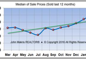 Market Statistics - Island Condos Median of Sale Prices - February 2016