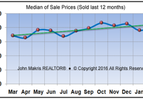 Market Statistics - Mainland Median of Sale Prices - February 2016