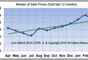 Market Statistics - Island Condos Median of Sale Prices - March 2016