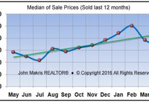 Market Statistics - Island Condos Median of Sale Prices - April 2016
