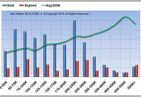 Market Statistics - Mainland - Sold vs Expired and DOM - April 2016