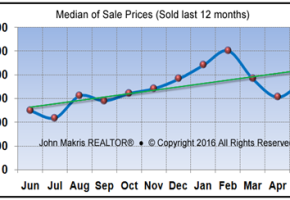 Market Statistics - Island Condos Median of Sale Prices - May 2016