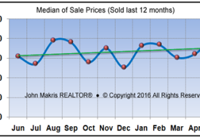 Vero Beach Barrier Island Single Family Real Estate Market Report May 2016