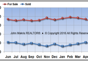 Vero Beach Mainland Real Estate Market Report May 2016