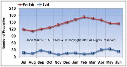 Vero Beach Island Condos Market Statistics - For Sale vs Sold - June 2016