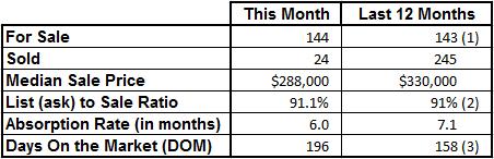 Market Statistics - Vero Beach Island Condos June 2016