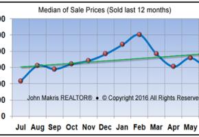 Vero Beach Barrier Island Condos Real Estate Market Report June 2016