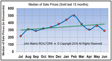 Market Statistics - Island Condos Median of Sale Prices - June 2016