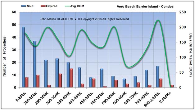 Market Statistics - Island Condos - Sold vs Expired and DOM - June 2016