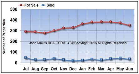 Vero Beach Island Single Family Market Statistics - For Sale vs Sold - June 2016