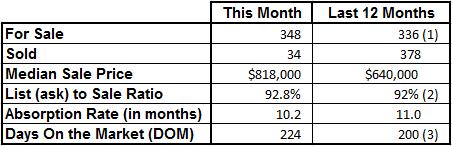 Market Statistics - Vero Beach Island Single Family June 2016