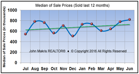 Market Statistics - Island Single Family Median of Sale Prices - June 2016