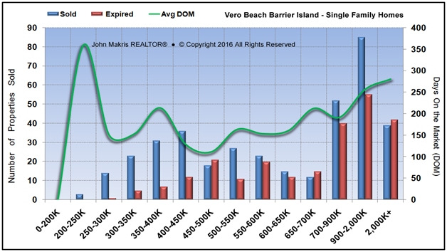 Market Statistics - Island Single Family - Sold vs Expired and DOM - June 2016
