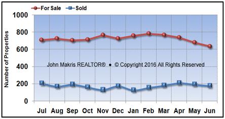 Vero Beach Mainland Market Statistics - For Sale vs Sold - June 2016