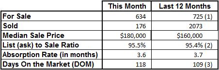 Market Statistics - Vero Beach Mainland June 2016